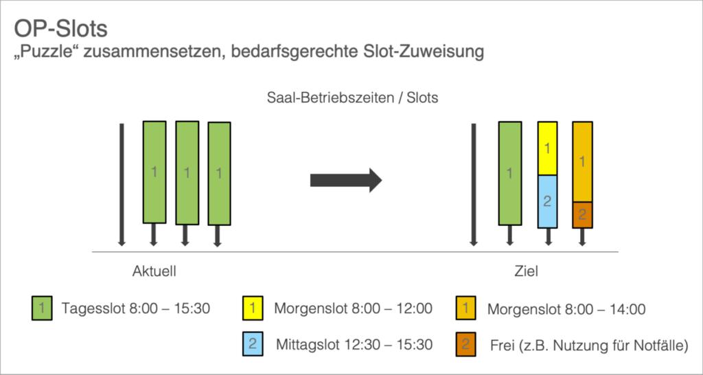 Abbildung 2: Mögliche OP-Slot-Aufteilung