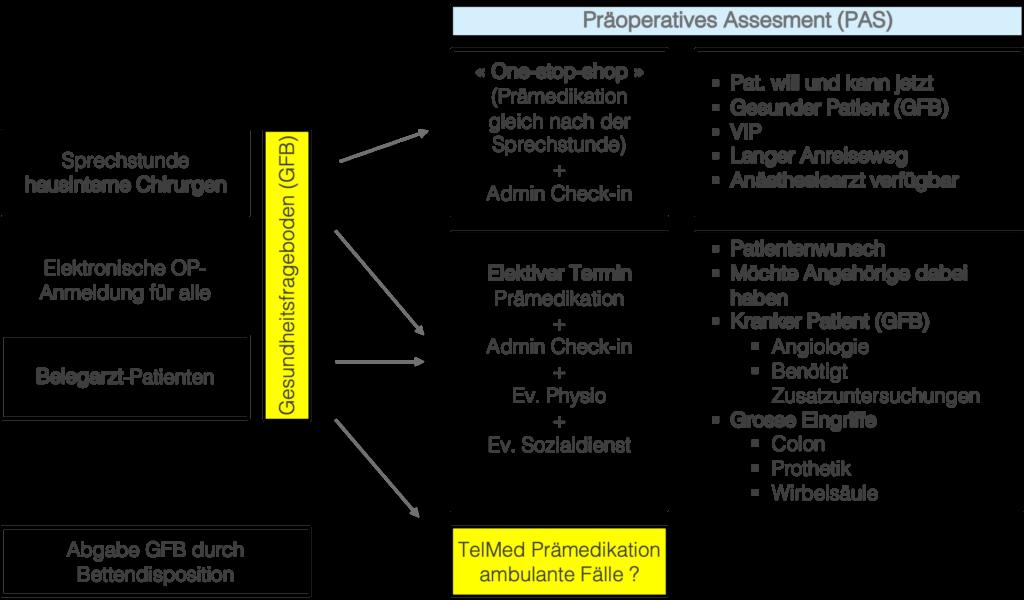 Abbildung 3: Das Präoperative Assessment (PAS) als Grundlage für Same Day Surgeries