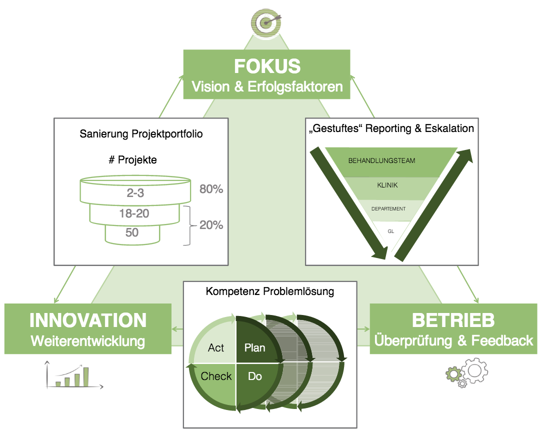 Fokus Innovation Betrieb Lean Hospital