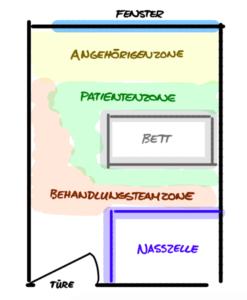 Patientenzimmer, dominantes Design