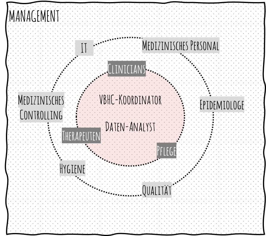 Abbildung 5: Erfolgsmessung organisieren
