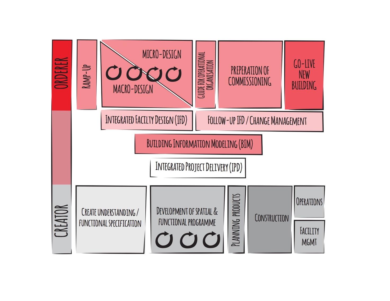 Spital Neubau – Integrated Facility Design
