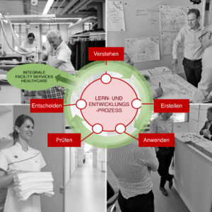 Innovationspotential Von Supportleistungen Im Spital