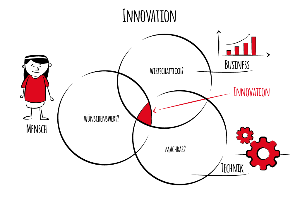 Innovation – Design Thinking
