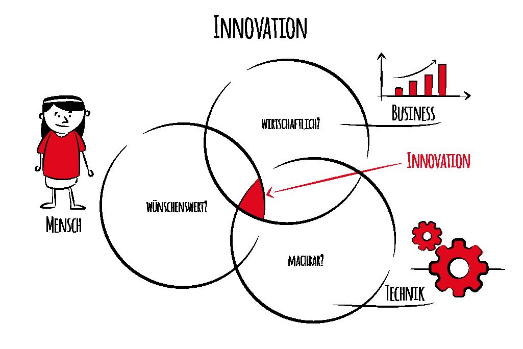 Innovation – Design Thinking