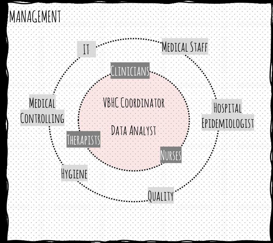 Figure 5: Organising outcomes measurement