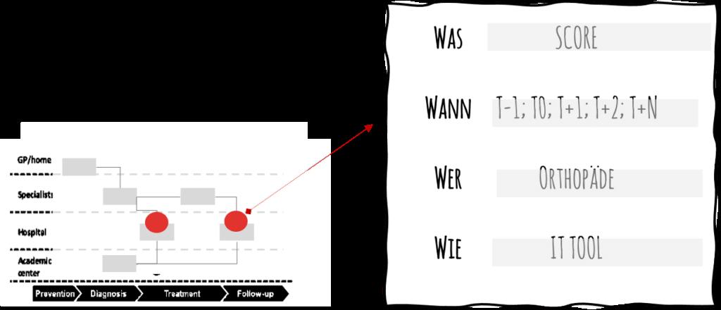 Abbildung 6: Zuordnung & Definition von Berührungspunkten für Ergebnismessungen entlang des Patientenpfads