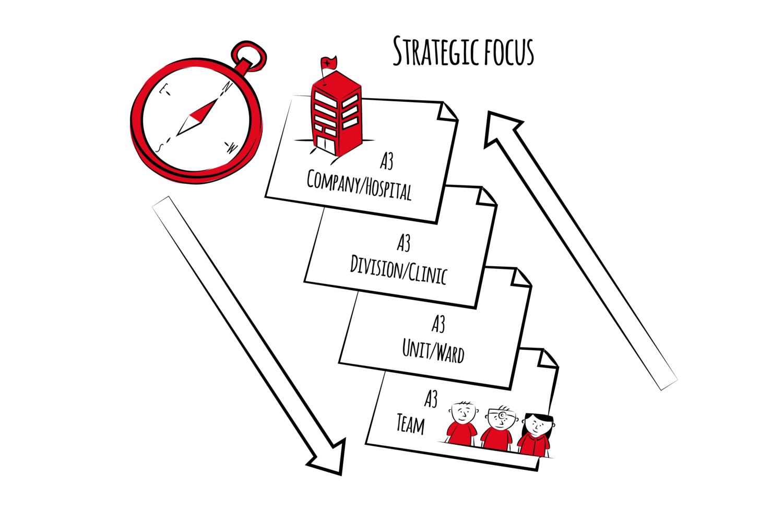 Strategie-Entwicklung