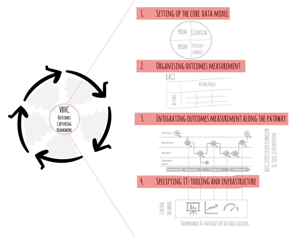 Figure 3: Setting up the VBHC-Outcomes-Capturing-Framework, the core mechanism, to get VBHC grounded into the organization