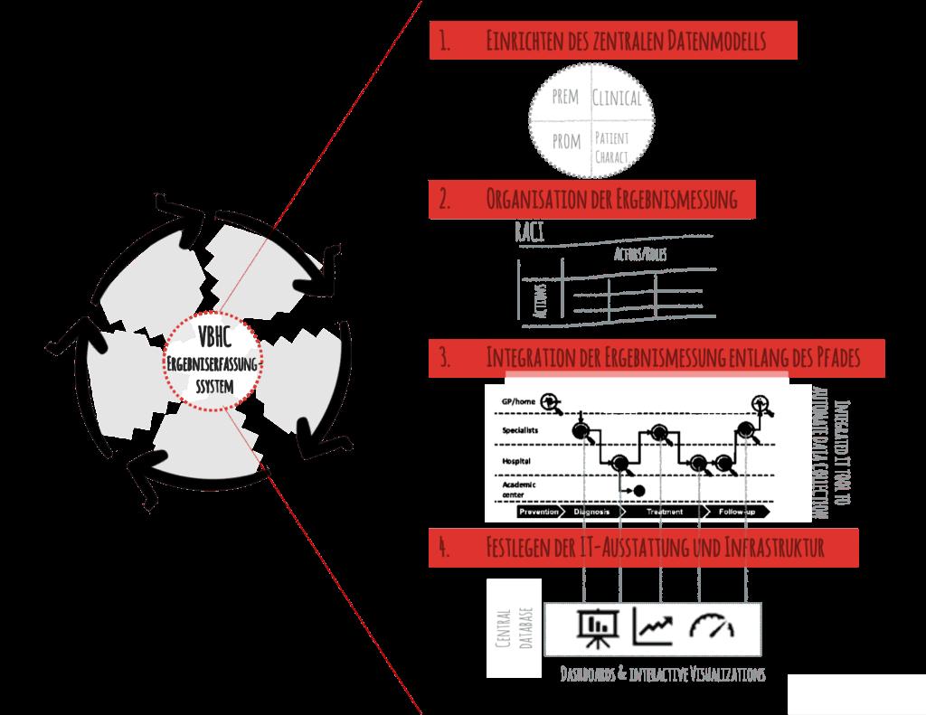 Abbildung 3: Aufbau des VBHC-Ergebniserfassungssystems, des Kernmechanismus, um VBHC in der Organisation zu verankern