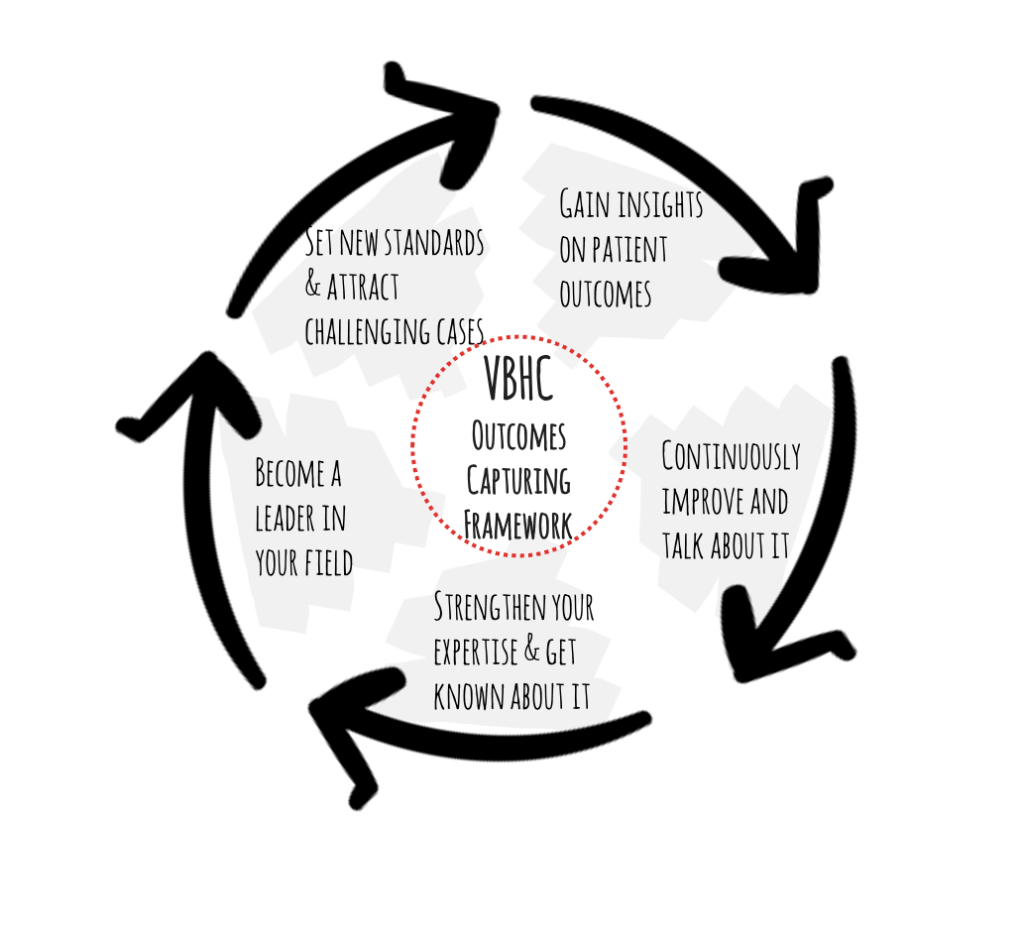 Figure 2: The value generating wheel