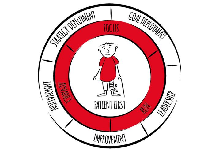 Focus Run Advance - Transformation im Gesundheitswesen